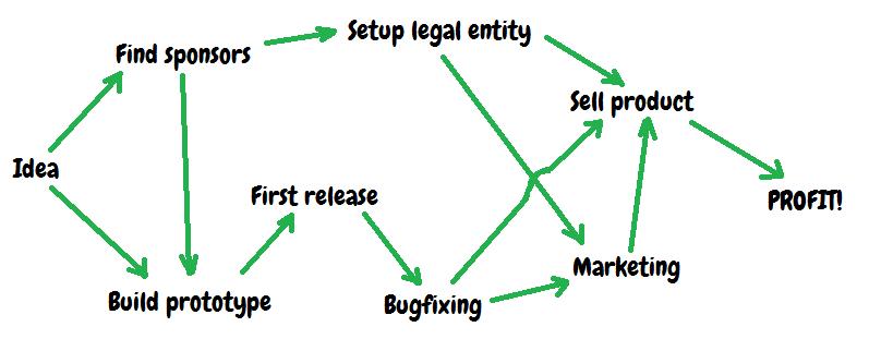 Topological Sort In Report Sharpshooter Perpetuum Software Blog