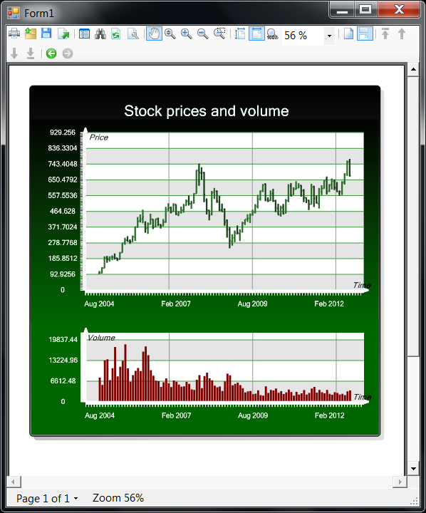Plotting Stock Prices With SharpShooter, Or Tips And