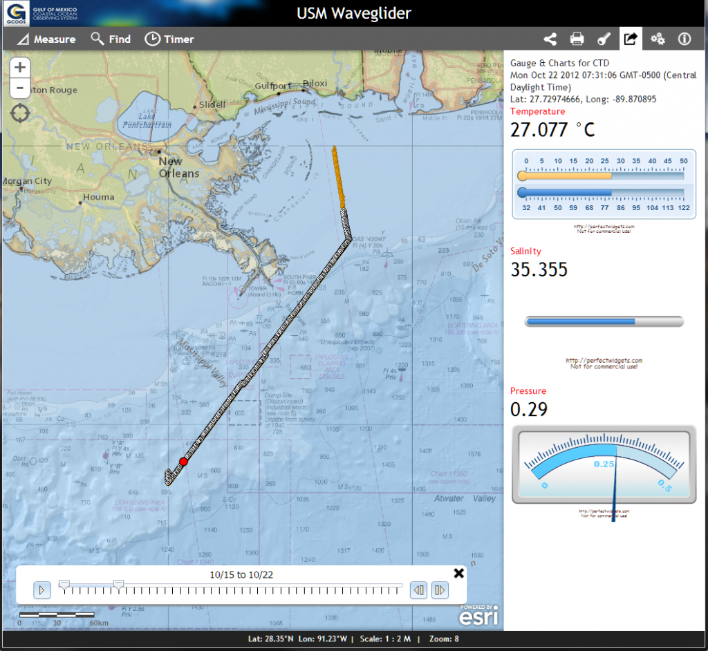 JavaScript Gauges visualize oceanographic data