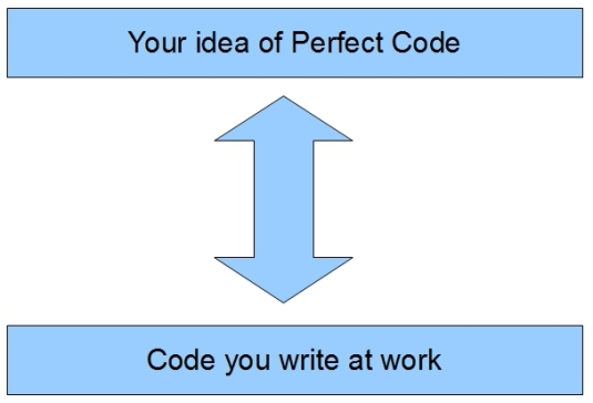 PerfectCode